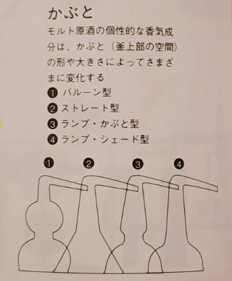 単式蒸留器、ポットスチルの形状、形によって香味が変化する。