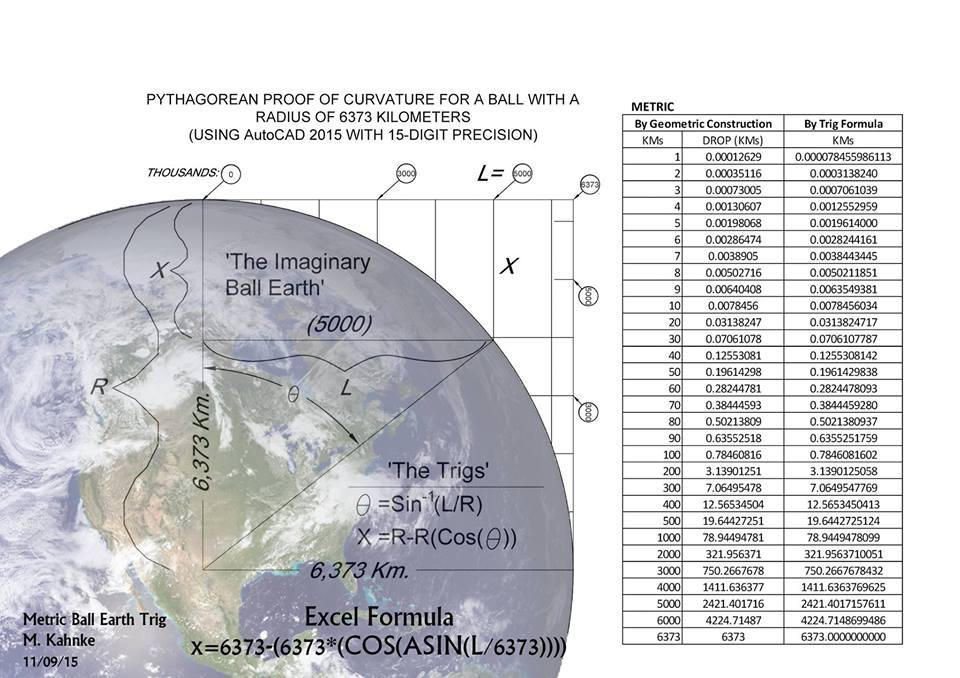 地球が球体の場合、湾曲しているので湾曲計算をすることができる。湾曲率をもとに、地平線から先の景色は観測地点から遠くなればなるほど下降していく事になる。