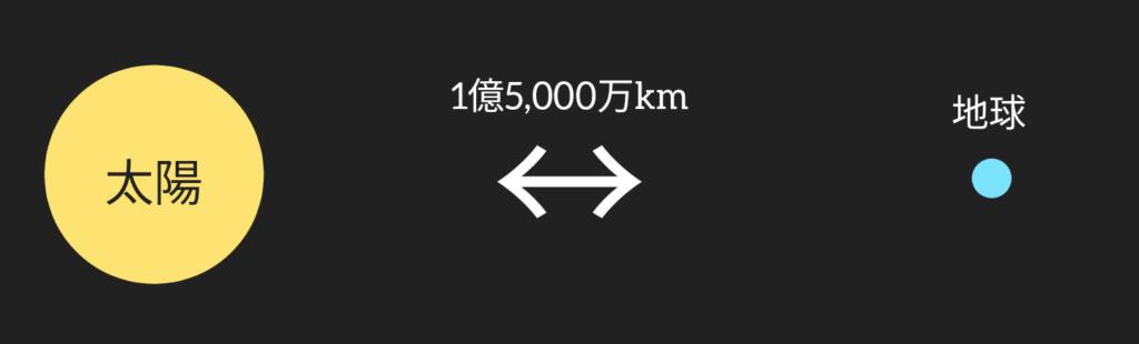 太陽と地球の距離は1億5千万キロ